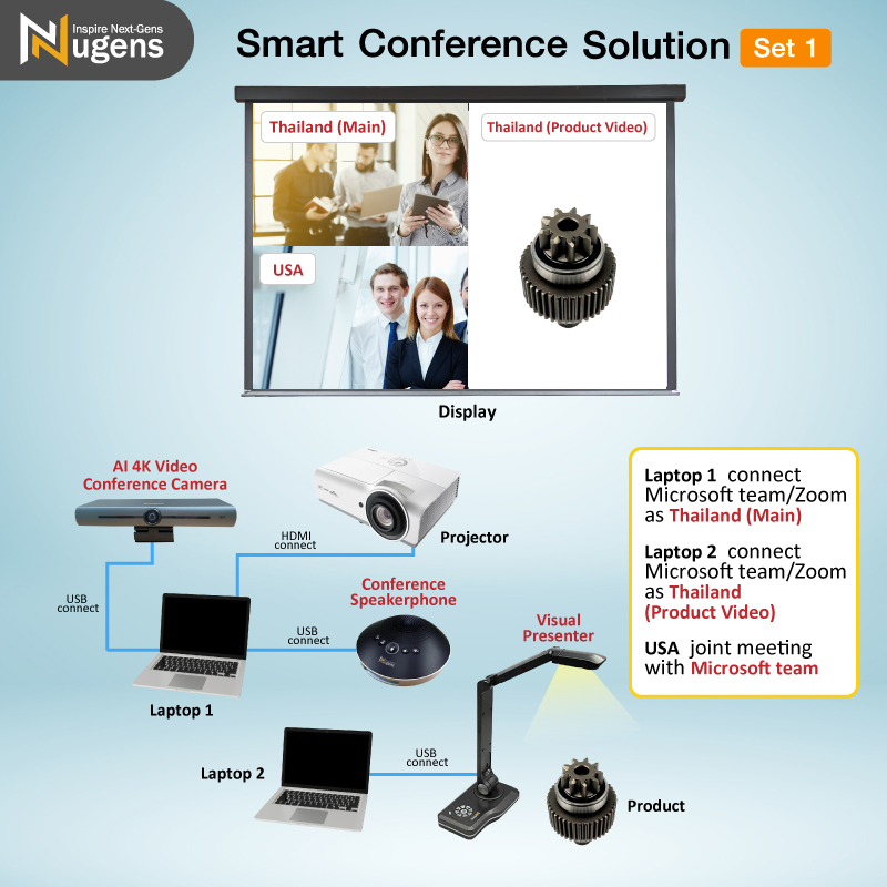 Smart Conference Solution (Set1) Warranty 2 years